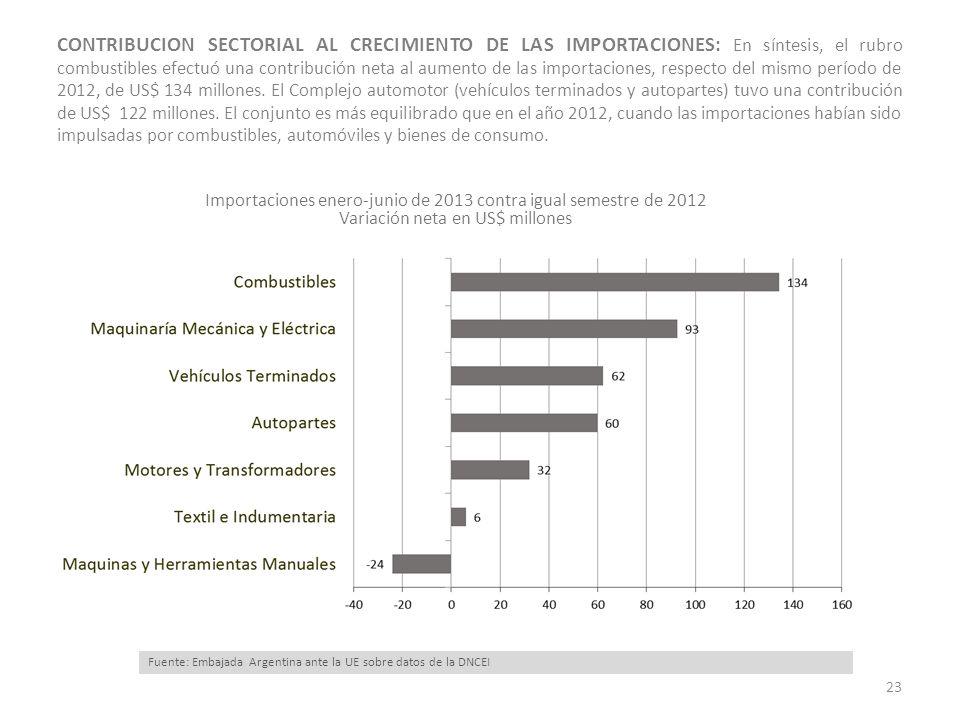 Importaciones enero-junio de 2013 contra igual semestre de 2012 Variación neta en US$ millones CONTRIBUCION SECTORIAL AL CRECIMIENTO DE LAS IMPORTACIONES: En síntesis, el rubro combustibles efectuó una contribución neta al aumento de las importaciones, respecto del mismo período de 2012, de US$ 134 millones.