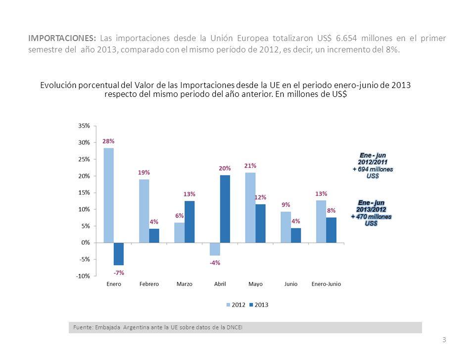 IMPORTACIONES: Las importaciones desde la Unión Europea totalizaron US$ 6.654 millones en el primer semestre del año 2013, comparado con el mismo período de 2012, es decir, un incremento del 8%.