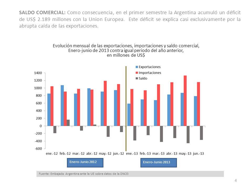 SALDO COMERCIAL: Como consecuencia, en el primer semestre la Argentina acumuló un déficit de US$ 2.189 millones con la Union Europea. Este déficit se