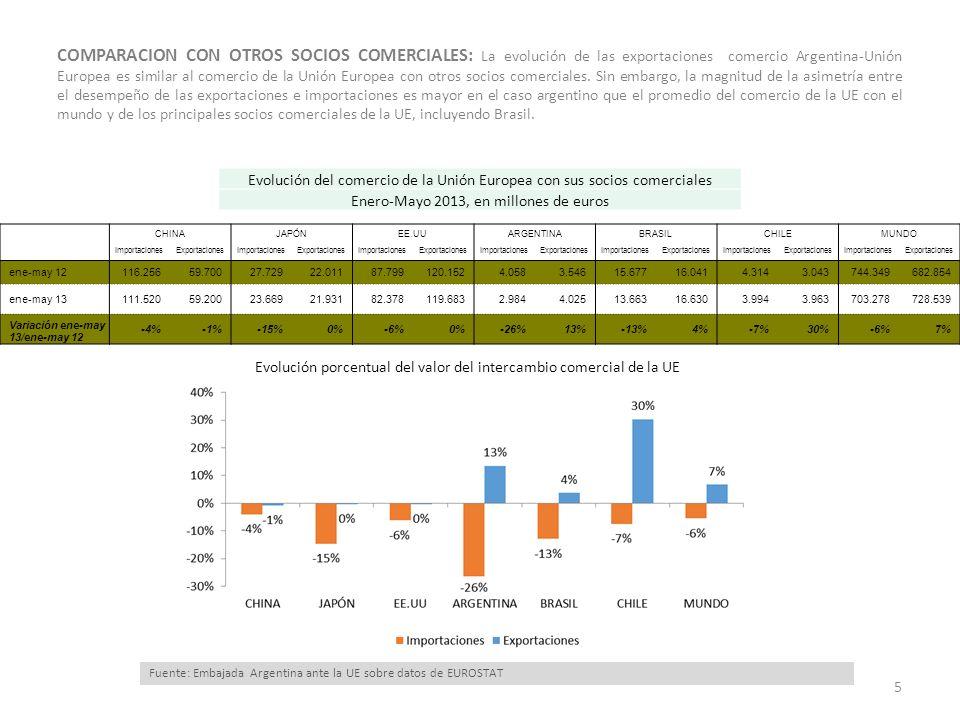 EVOLUCION SECTORIAL: En función del desempeño en el segundo trimestre del año, se observa una reversión de la tendencia negativa de las ventas de productos primarios, una moderación en la caída de las exportaciones de MOA y una profundización en el desplome de las MOI 6 Fuente: Embajada Argentina ante la UE sobre datos dela DNCEI Evolución de las Exportaciones hacia la UE por Gran Rubro en millones de US$ Evolución del Valor de las Exportaciones hacia la UE por Gran Rubro, en millones de U$s MOAMOIProductos Primarios Combustibles y energía TOTAL Ene-jun 20113725 1625 1444 53 6847 Ene-jun 20122817 -24% 1624 0% 1184 -18% 13 -76% 5638 -18% Ene-jun 20132434 -14% 728 -55% 1245 5% 57 359% 4465 -21%
