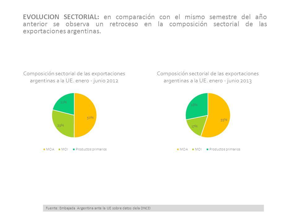 15/03/13 EVOLUCION SECTORIAL: en comparación con el mismo semestre del año anterior se observa un retroceso en la composición sectorial de las exportaciones argentinas.