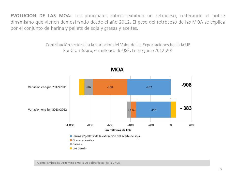 EVOLUCION DE LAS MOA: Los principales rubros exhiben un retroceso, reiterando el pobre dinamismo que vienen demostrando desde el año 2012. El peso del