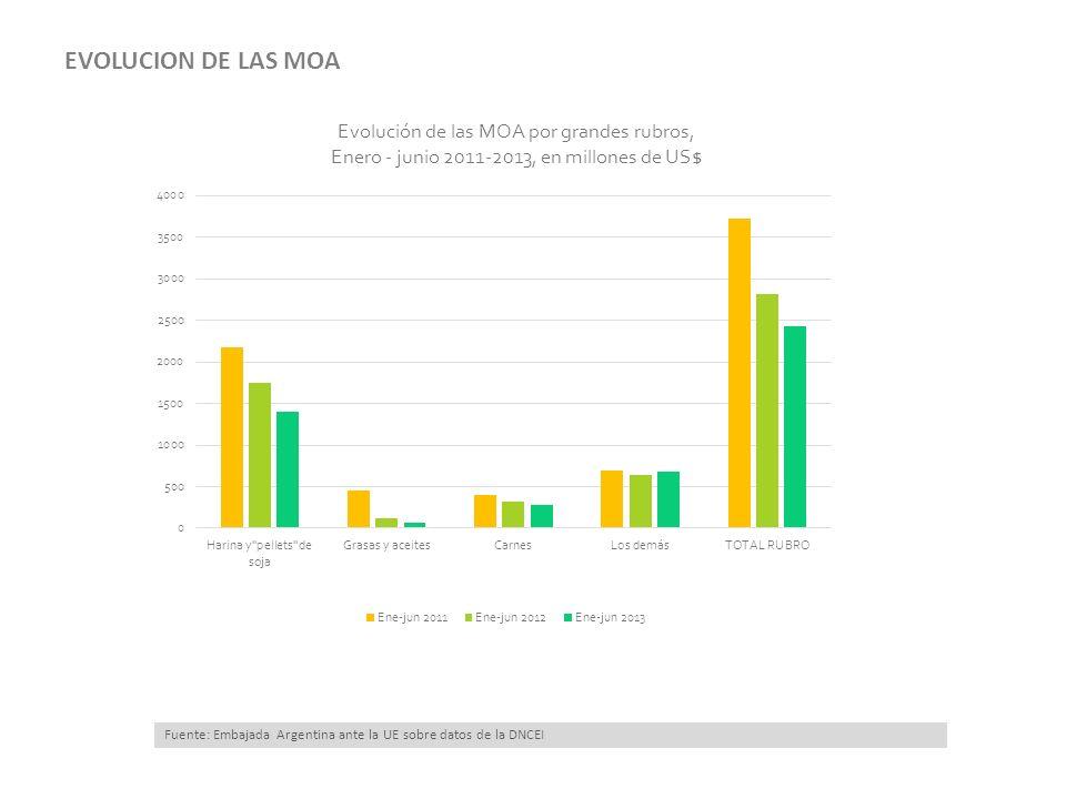 BIENES DE CAPITAL: Las importaciones de bienes de capital sumaron US$ 1.383 millones, un 7% por arriba del registrado el año anterior.