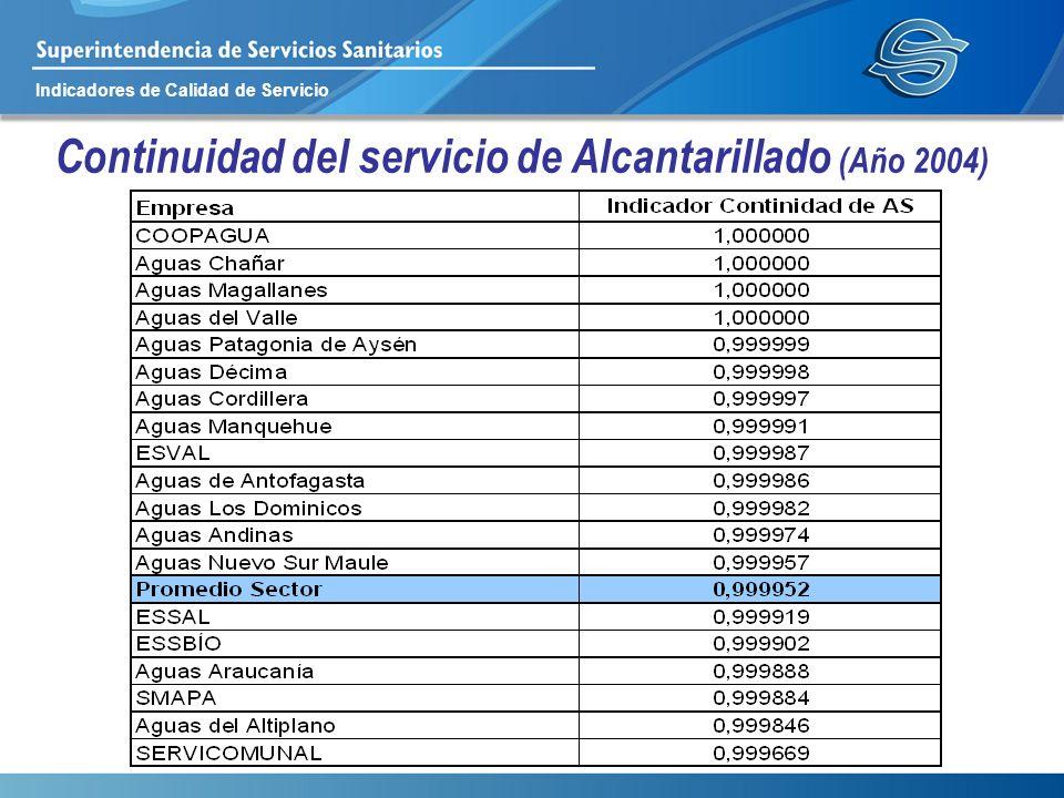 Indicadores de Calidad de Servicio Continuidad del servicio de Alcantarillado (Año 2004)