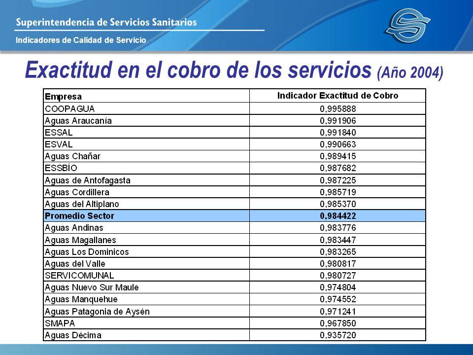 Indicadores de Calidad de Servicio Exactitud en el cobro de los servicios (Año 2004)