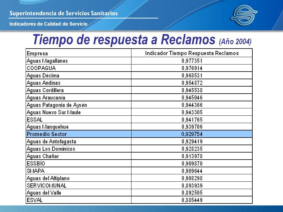 Indicadores de Calidad de Servicio Tiempo de respuesta a Reclamos (Año 2004)