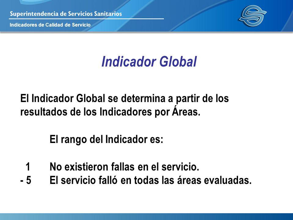 Indicadores de Calidad de Servicio Indicador Global El Indicador Global se determina a partir de los resultados de los Indicadores por Áreas. El rango