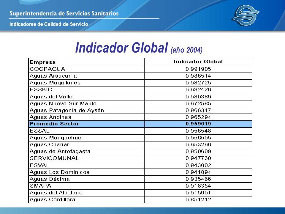Indicadores de Calidad de Servicio Indicador Global (año 2004)