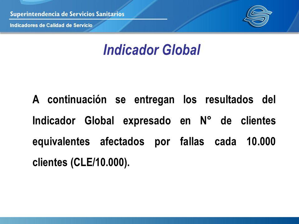 Indicadores de Calidad de Servicio Indicador Global A continuación se entregan los resultados del Indicador Global expresado en N° de clientes equival