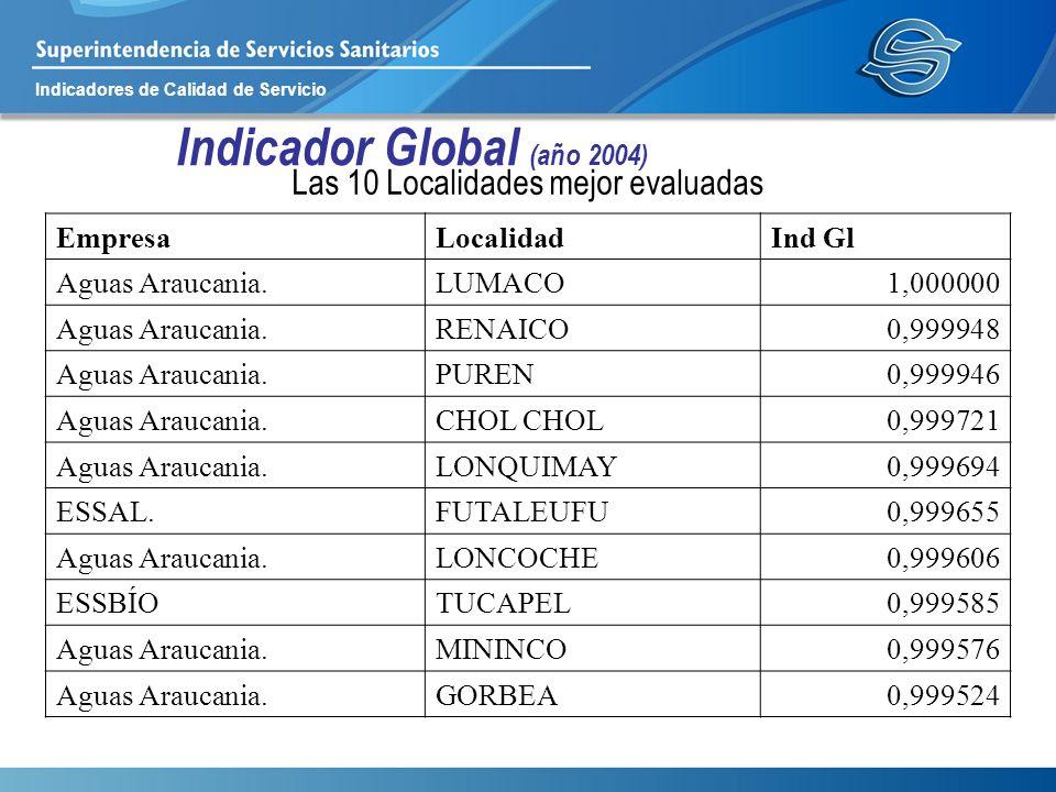 Indicadores de Calidad de Servicio Indicador Global (año 2004) Las 10 Localidades mejor evaluadas EmpresaLocalidadInd Gl Aguas Araucania.LUMACO1,00000