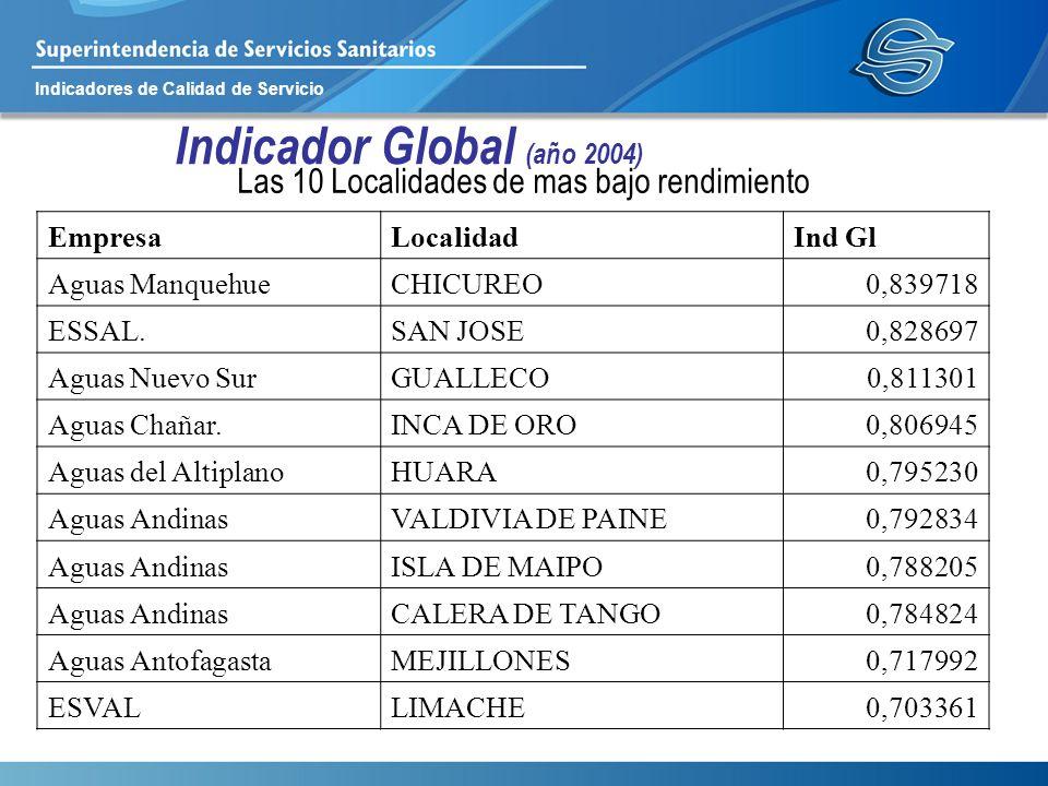 Indicadores de Calidad de Servicio Indicador Global (año 2004) Las 10 Localidades de mas bajo rendimiento EmpresaLocalidadInd Gl Aguas ManquehueCHICUR