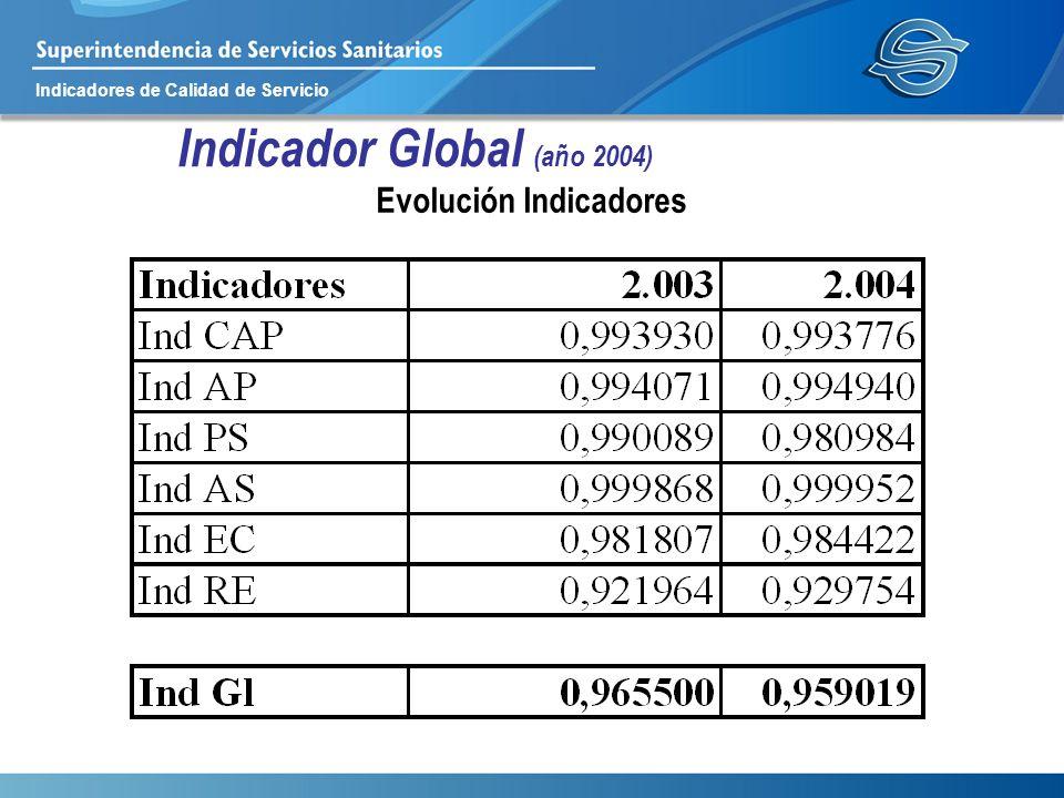 Indicadores de Calidad de Servicio Indicador Global (año 2004) Evolución Indicadores