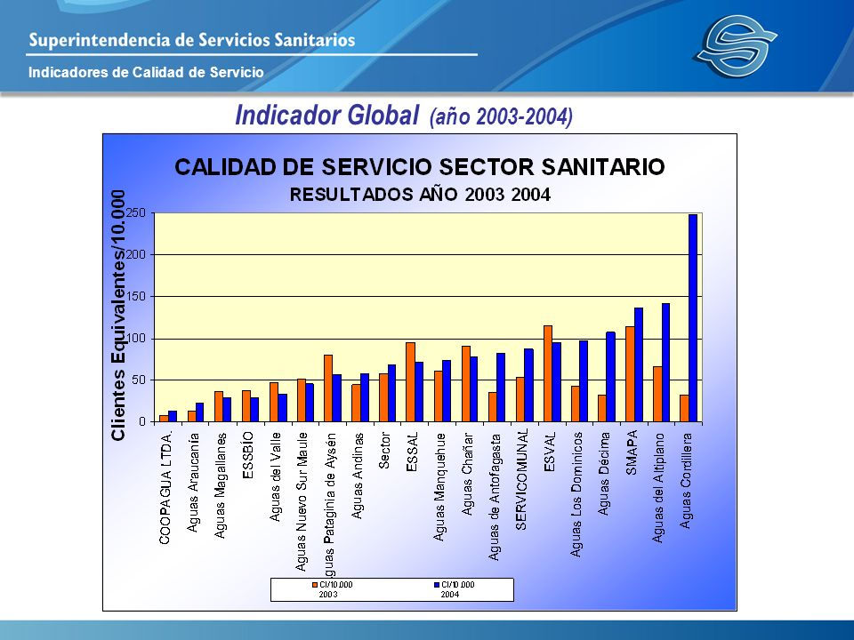 Indicadores de Calidad de Servicio Indicador Global (año 2003-2004)