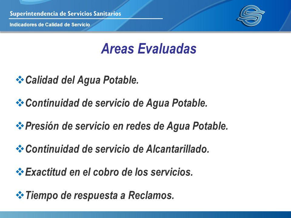 Indicadores de Calidad de Servicio Areas Evaluadas Calidad del Agua Potable. Continuidad de servicio de Agua Potable. Presión de servicio en redes de