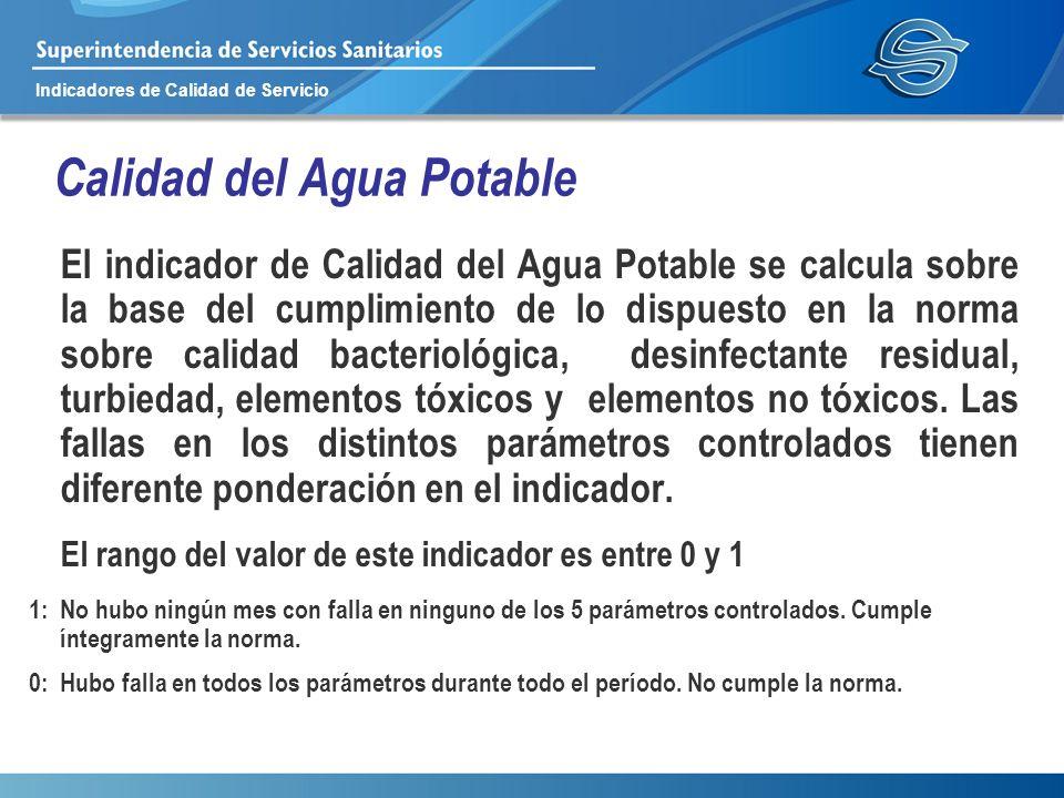 Indicadores de Calidad de Servicio Calidad del Agua Potable El indicador de Calidad del Agua Potable se calcula sobre la base del cumplimiento de lo d