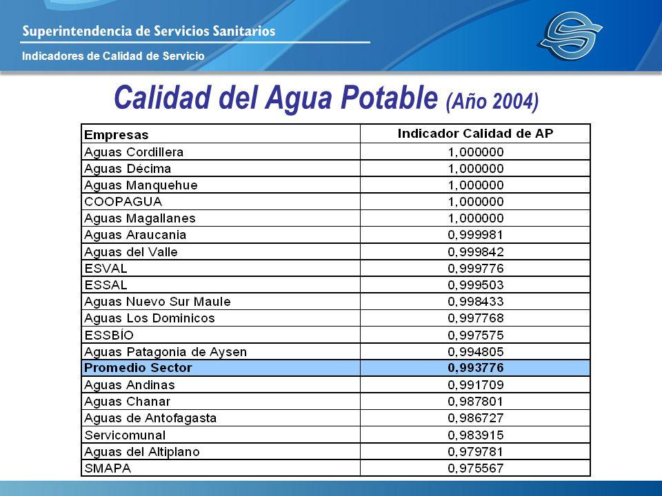 Indicadores de Calidad de Servicio Calidad del Agua Potable (Año 2004)