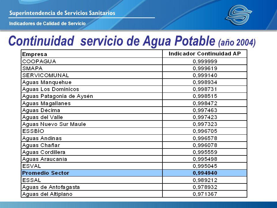 Indicadores de Calidad de Servicio Continuidad servicio de Agua Potable (año 2004)