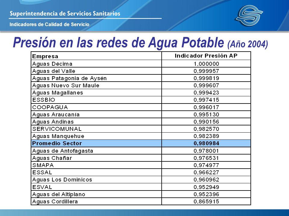 Indicadores de Calidad de Servicio Presión en las redes de Agua Potable (Año 2004)