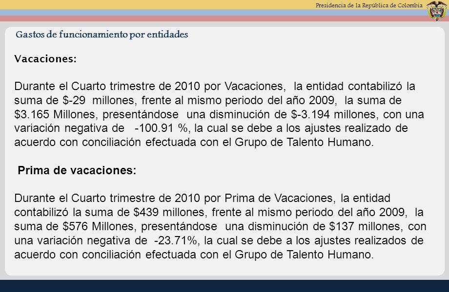 Presidencia de la República de Colombia Gastos de funcionamiento por entidades Vacaciones: Durante el Cuarto trimestre de 2010 por Vacaciones, la entidad contabilizó la suma de $-29 millones, frente al mismo periodo del año 2009, la suma de $3.165 Millones, presentándose una disminución de $-3.194 millones, con una variación negativa de -100.91 %, la cual se debe a los ajustes realizado de acuerdo con conciliación efectuada con el Grupo de Talento Humano.