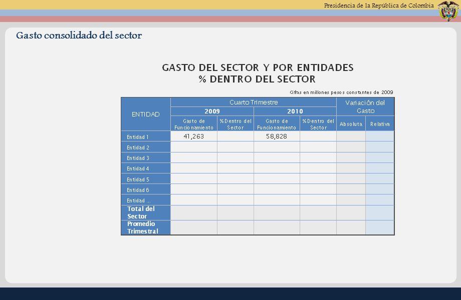 Presidencia de la República de Colombia Gasto consolidado del sector