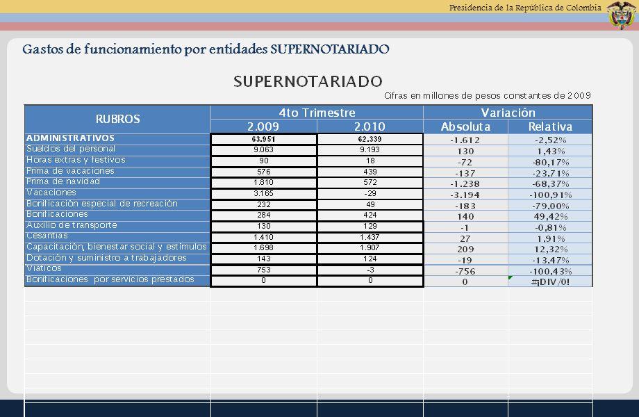 Presidencia de la República de Colombia Gastos de funcionamiento por entidades