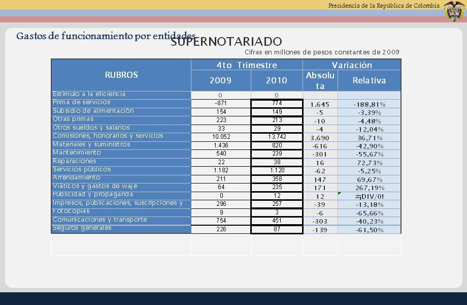 Presidencia de la República de Colombia Gastos de funcionamiento por entidades (Este es un Ejemplo)