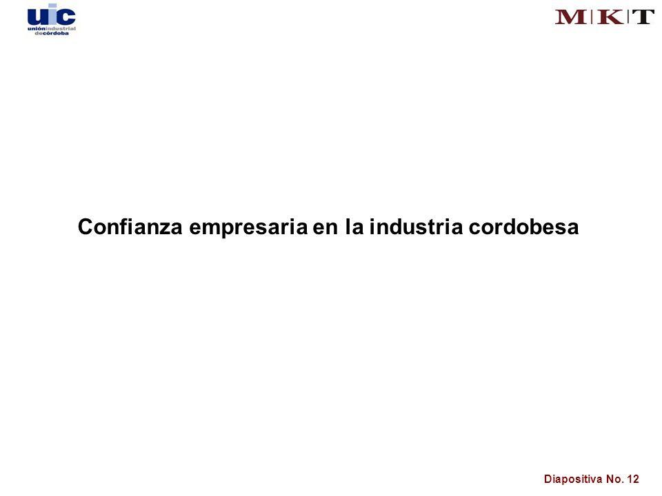 Diapositiva No. 12 Confianza empresaria en la industria cordobesa