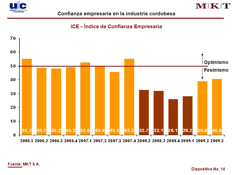 Diapositiva No. 14 ICE - Índice de Confianza Empresaria Optimismo Pesimismo Fuente: MKT S.A.