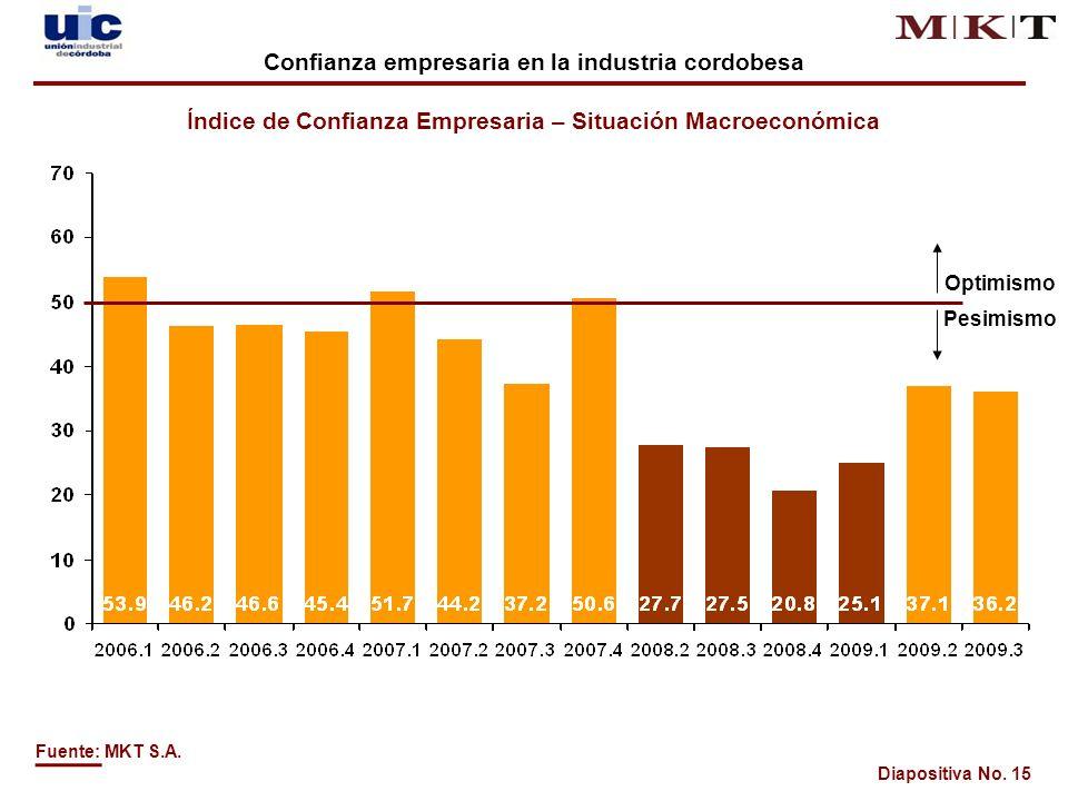 Diapositiva No. 15 Optimismo Pesimismo Fuente: MKT S.A.
