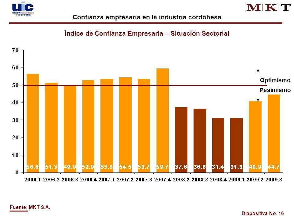 Diapositiva No. 16 Optimismo Pesimismo Fuente: MKT S.A.