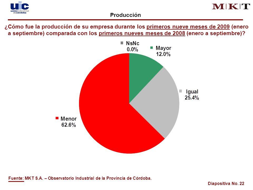Diapositiva No. 22 Fuente: MKT S.A. – Observatorio Industrial de la Provincia de Córdoba.