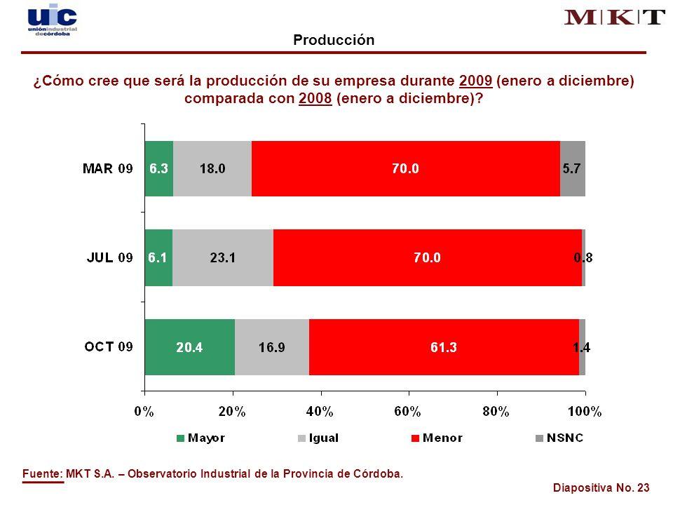 Diapositiva No. 23 Fuente: MKT S.A. – Observatorio Industrial de la Provincia de Córdoba.