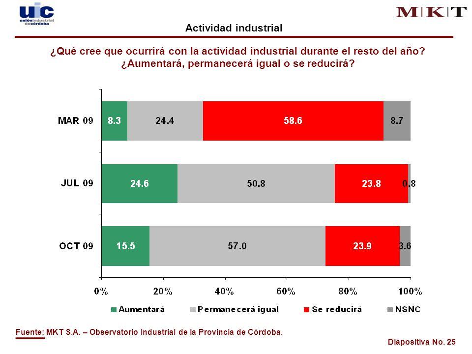 Diapositiva No. 25 Fuente: MKT S.A. – Observatorio Industrial de la Provincia de Córdoba.