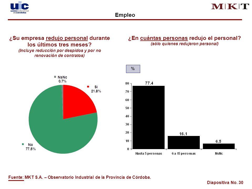 Diapositiva No. 30 ¿Su empresa redujo personal durante los últimos tres meses.