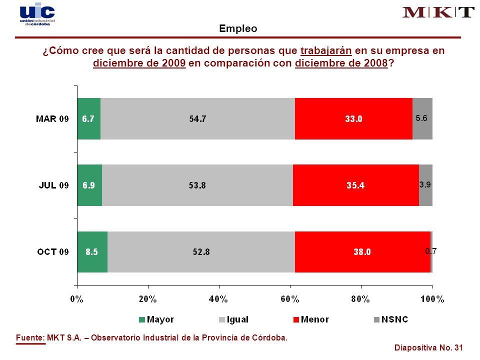 Diapositiva No. 31 Fuente: MKT S.A. – Observatorio Industrial de la Provincia de Córdoba.
