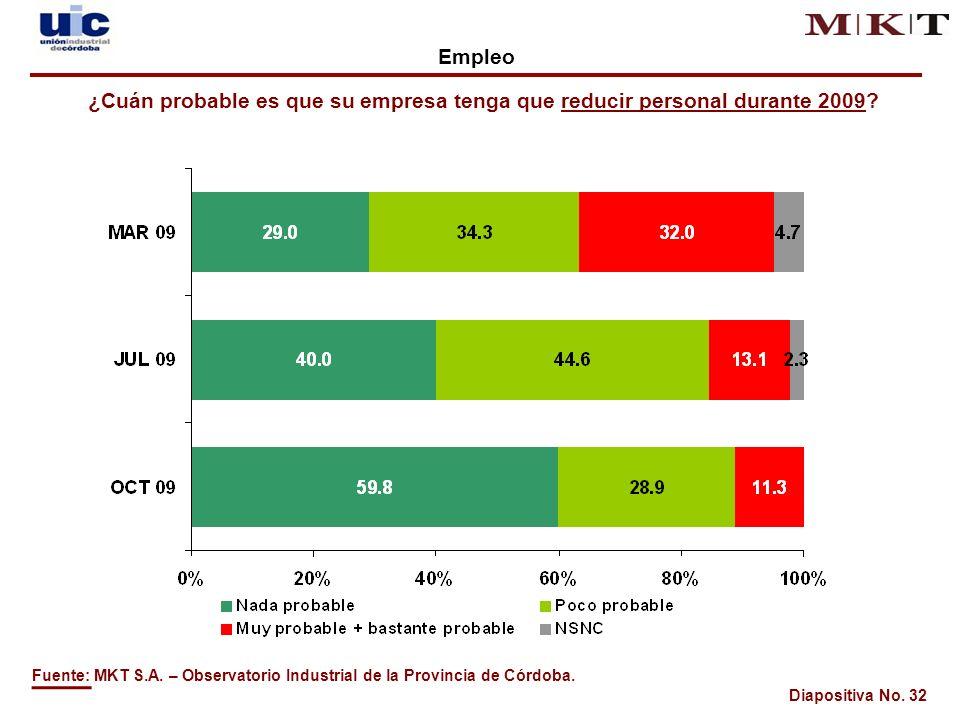 Diapositiva No. 32 Fuente: MKT S.A. – Observatorio Industrial de la Provincia de Córdoba.