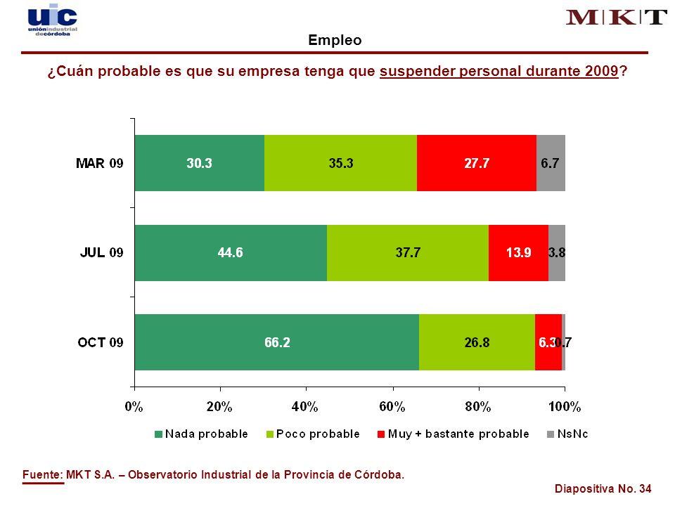 Diapositiva No. 34 Fuente: MKT S.A. – Observatorio Industrial de la Provincia de Córdoba.