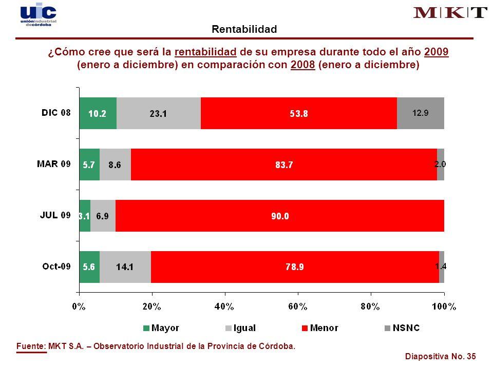 Diapositiva No. 35 Fuente: MKT S.A. – Observatorio Industrial de la Provincia de Córdoba.