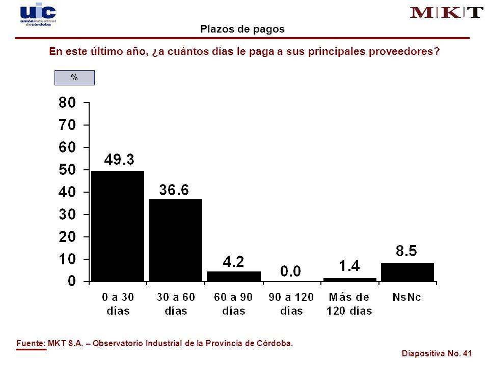 Diapositiva No. 41 En este último año, ¿a cuántos días le paga a sus principales proveedores.