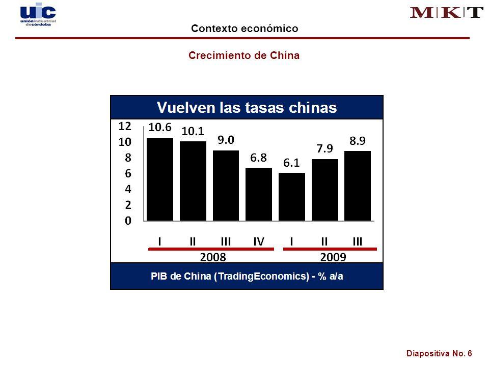 Diapositiva No. 6 Crecimiento de China Contexto económico
