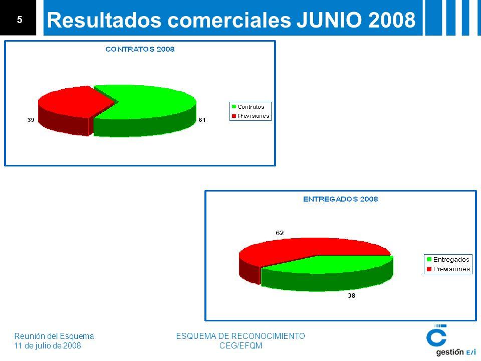 Reunión del Esquema 11 de julio de 2008 ESQUEMA DE RECONOCIMIENTO CEG/EFQM 5 Resultados comerciales JUNIO 2008