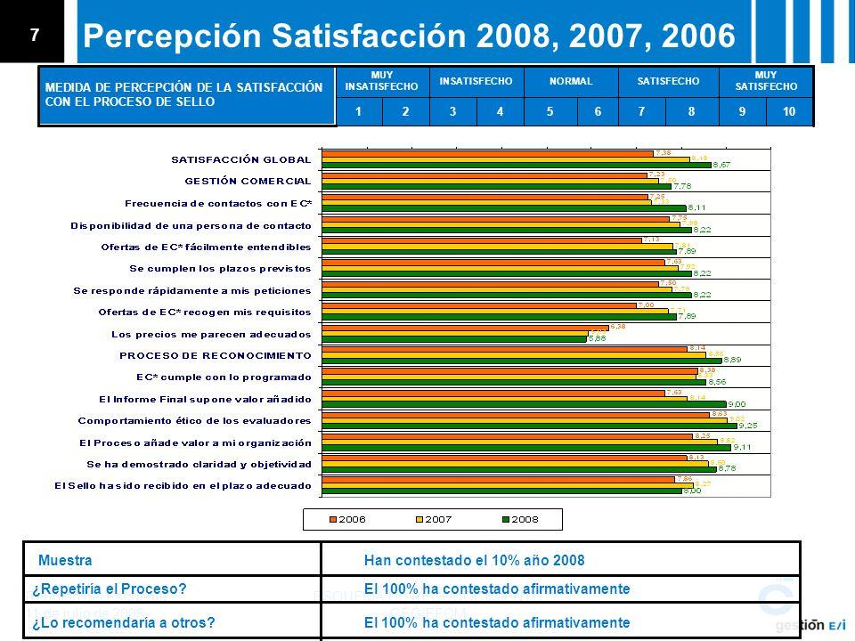 Reunión del Esquema 11 de julio de 2008 ESQUEMA DE RECONOCIMIENTO CEG/EFQM 7 Percepción Satisfacción 2008, 2007, 2006 10987654321 MUY SATISFECHO SATISFECHONORMALINSATISFECHO MUY INSATISFECHO MEDIDA DE PERCEPCIÓN DE LA SATISFACCIÓN CON EL PROCESO DE SELLO Muestra Han contestado el 10% año 2008 ¿Repetiría el Proceso.