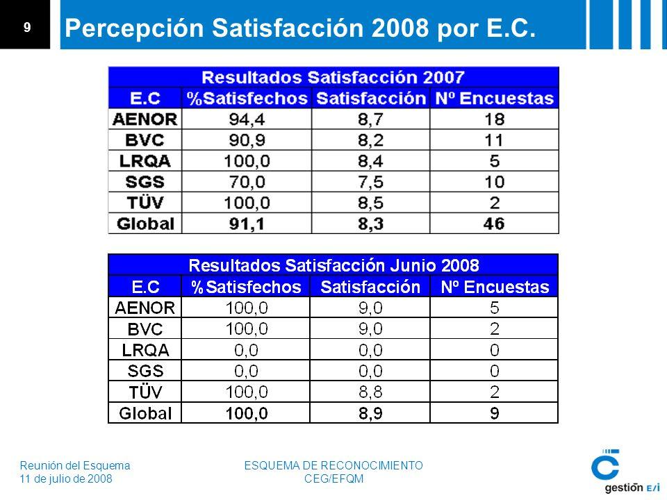 Reunión del Esquema 11 de julio de 2008 ESQUEMA DE RECONOCIMIENTO CEG/EFQM 9 Percepción Satisfacción 2008 por E.C.