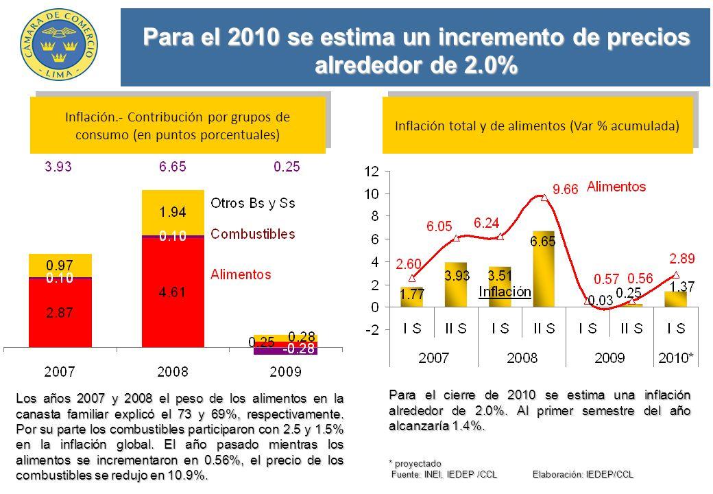 Para el 2010 se estima un incremento de precios alrededor de 2.0% * proyectado Fuente: INEI, IEDEP /CCL Elaboración: IEDEP/CCL Fuente: INEI, IEDEP /CCL Elaboración: IEDEP/CCL Inflación total y de alimentos (Var % acumulada) Los años 2007 y 2008 el peso de los alimentos en la canasta familiar explicó el 73 y 69%, respectivamente.