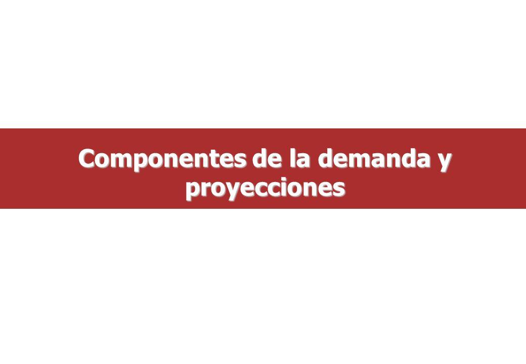 Componentes de la demanda y proyecciones