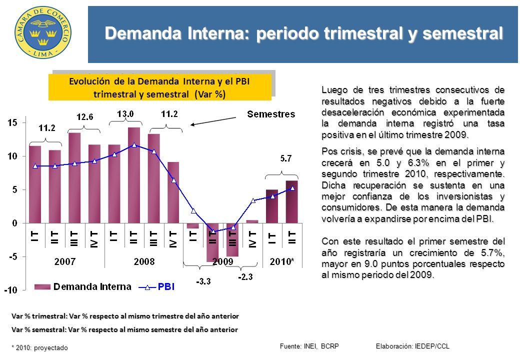 Demanda Interna: periodo trimestral y semestral Evolución de la Demanda Interna y el PBI trimestral y semestral (Var %) Luego de tres trimestres consecutivos de resultados negativos debido a la fuerte desaceleración económica experimentada la demanda interna registró una tasa positiva en el último trimestre 2009.