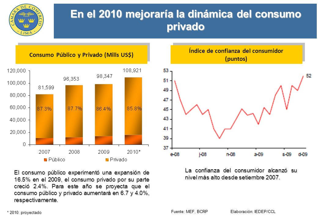 En el 2010 mejoraría la dinámica del consumo privado La confianza del consumidor alcanzó su nivel más alto desde setiembre 2007.