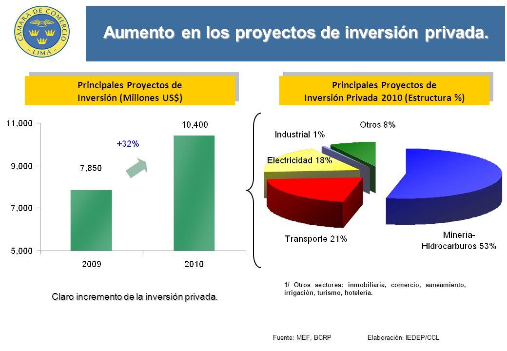 Aumento en los proyectos de inversión privada. Claro incremento de la inversión privada.