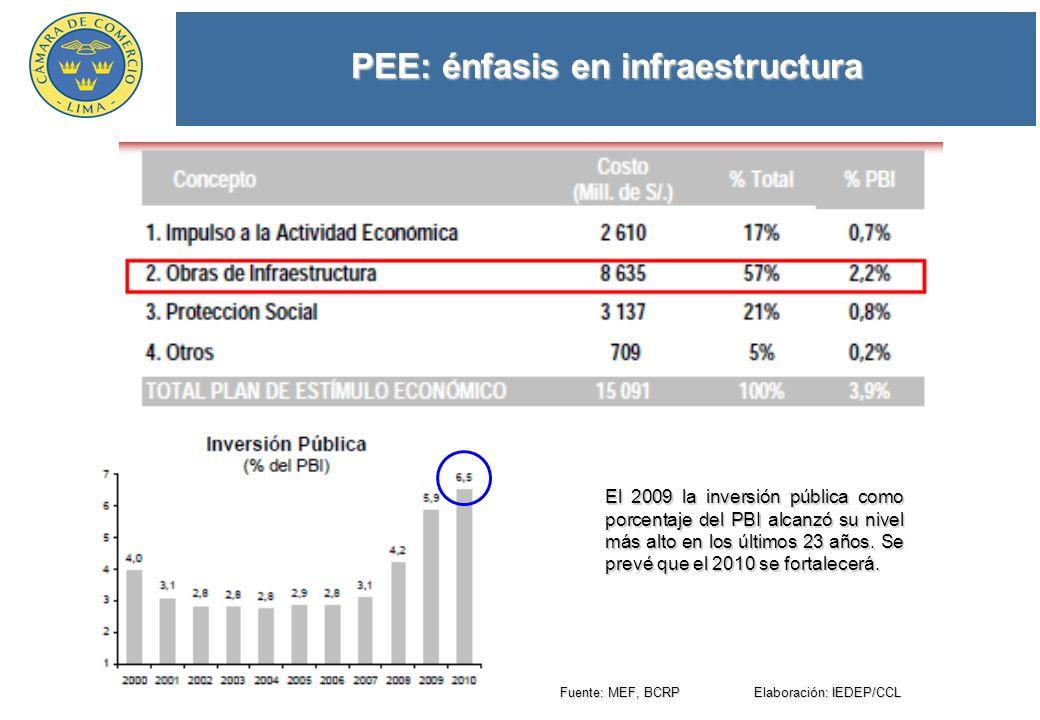 PEE: énfasis en infraestructura Fuente: MEF, BCRP Elaboración: IEDEP/CCL El 2009 la inversión pública como porcentaje del PBI alcanzó su nivel más alto en los últimos 23 años.