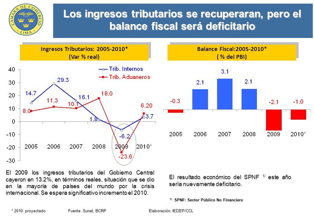 Los ingresos tributarios se recuperaran, pero el balance fiscal será deficitario * 2010: proyectado Fuente: Sunat, BCRP Elaboración: IEDEP/CCL Balance Fiscal:2005-2010* ( % del PBI) Balance Fiscal:2005-2010* ( % del PBI) El resultado económico del SPNF 1/ este año sería nuevamente deficitario.